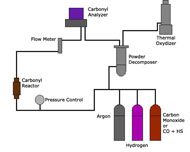 Schematic of the CVMR® process for refining nickel